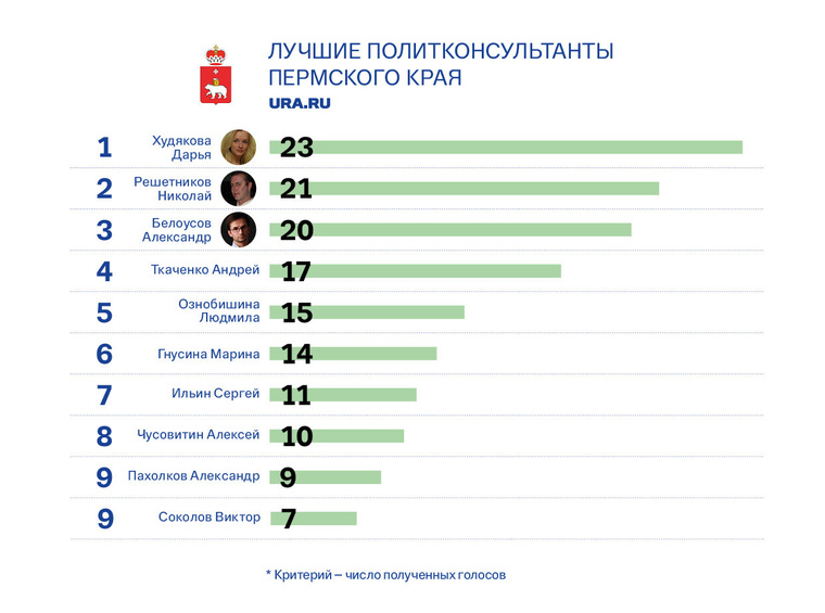 Выборы-2016 делали тюменцы, свердловские политконсультанты — на пенсии