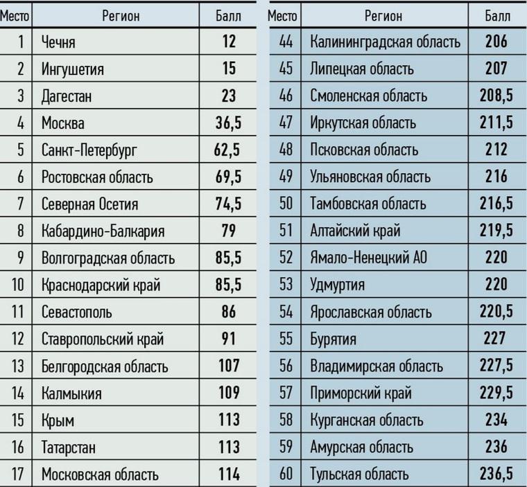 Таблицу регионов россии